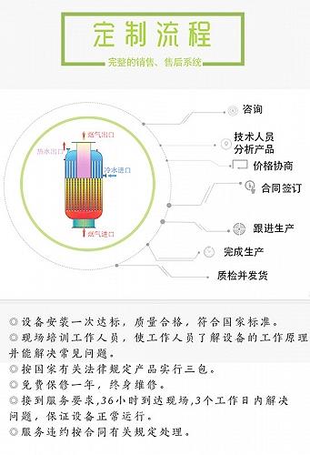 楚雨源环保公司换热器控制布袋除尘器的使用