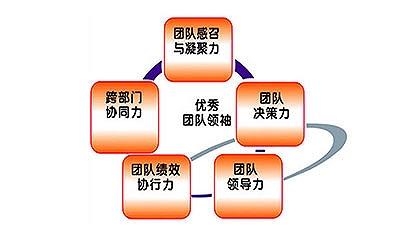 广州企业拓展之团队凝聚力