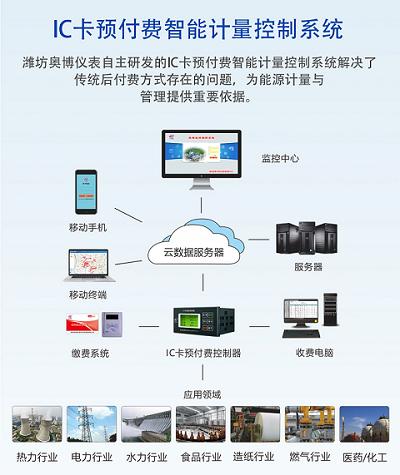 潍坊奥博IC预付费智能软件收费管理大平台