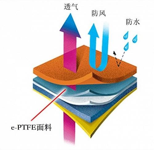 e-PTFE防水透气服装膜