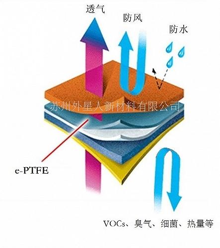 e-PTFE好氧堆肥覆盖膜